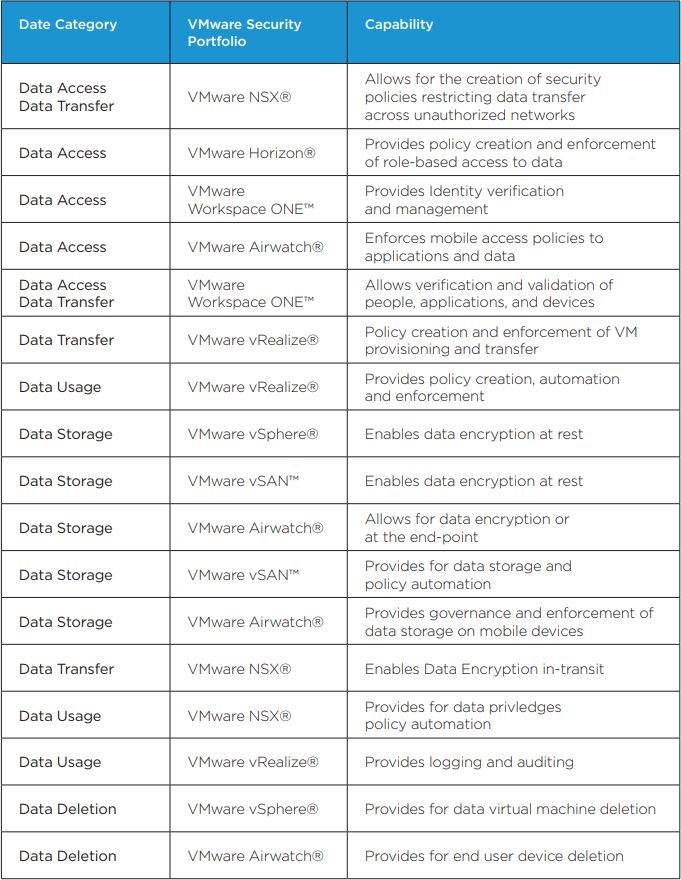 Examples of how the VMware portfolio can help to address data protection gaps: